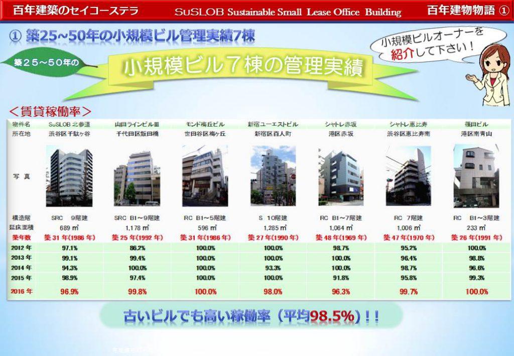築25~50年の小規模ビル管理実績7棟