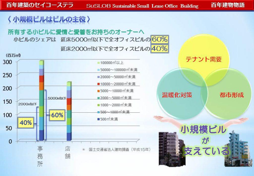 小規模ビルの市場規模