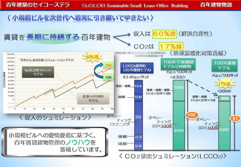CO2排出量 『100年建築』と『100年に2度建て替え建築』の比較