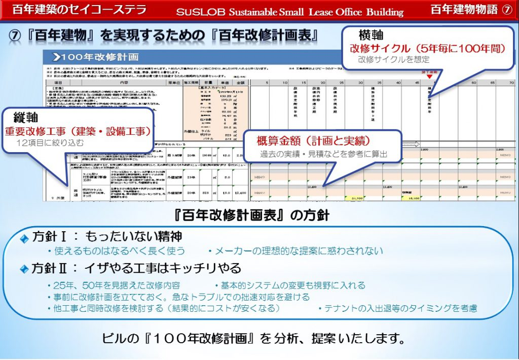 「百年建物」を実現するための「百年改修計画表」